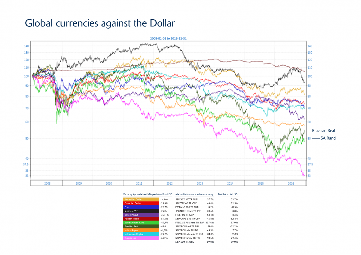 Global currencies against the Dollar